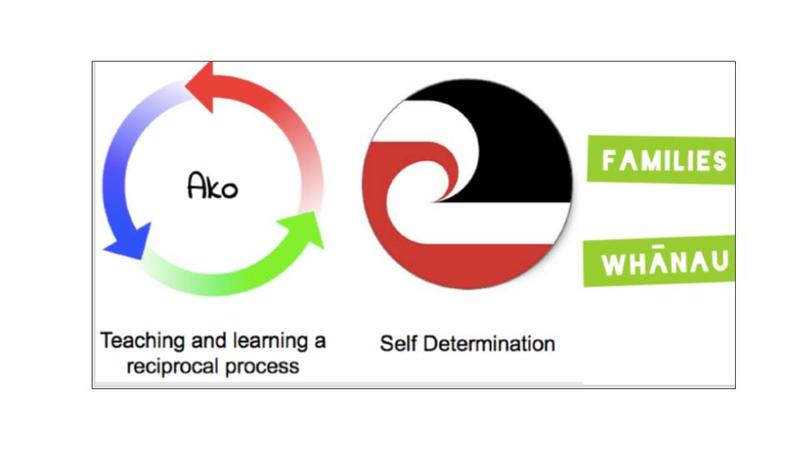 Teaching & Learning Process